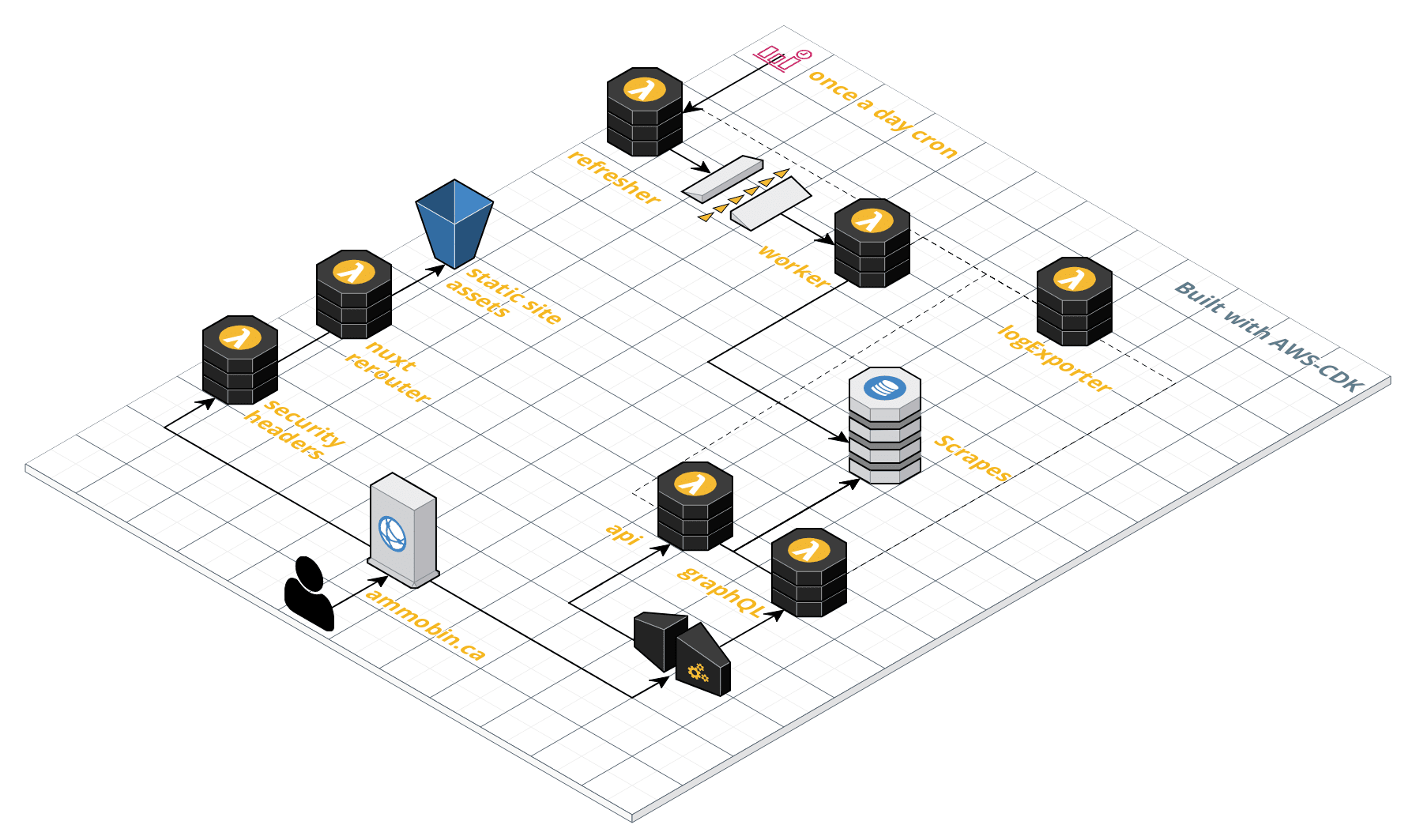 aws ammobin stack